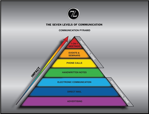 levels and modes of communication 2016-11-15  communication skills is the set of skills that enables a person to convey information so that it is received and understood the most important in effective.