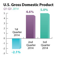 GDP SOARS