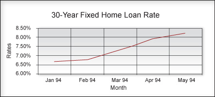 30-Year Fixed Home Loan Rate